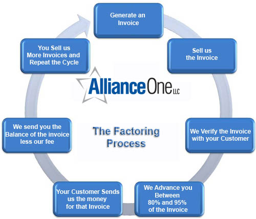 What Is Account Receivable Financing Alliance One LLC Alliance One - Selling invoices factoring